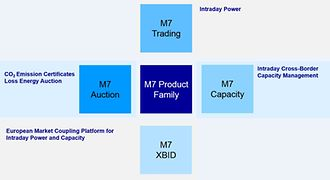 M7 product family